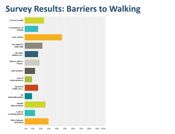 Barriers to Walking from Yantacaw Walks Parent Survey June 2014