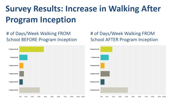 Increase in Walking FROM School Since the Inception of Yantacaw Walks