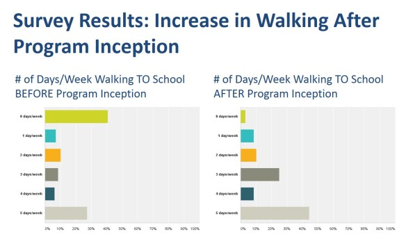 Increase in Walking TO School Since the Inception of Yantacaw Walks